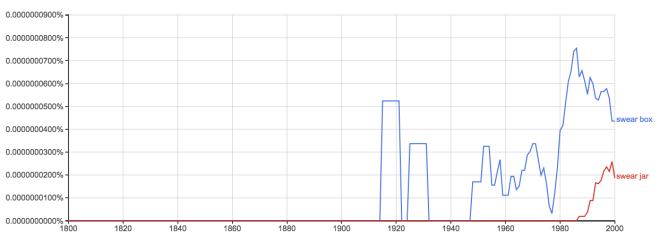 "Googe Ngram of ""swear box"" and ""swear jar"""